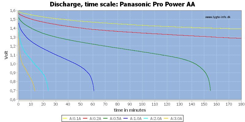 Panasonic%20Pro%20Power%20AA-CapacityTime