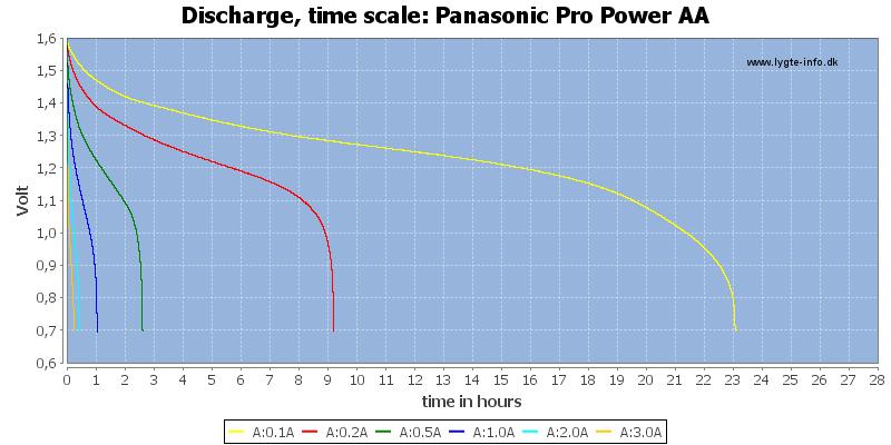 Panasonic%20Pro%20Power%20AA-CapacityTimeHours