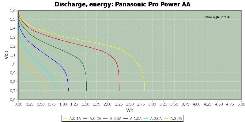 Panasonic%20Pro%20Power%20AA-Energy