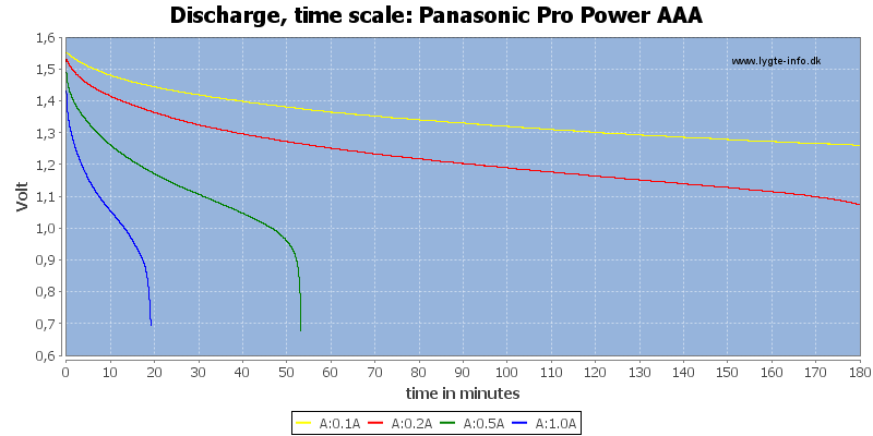 Panasonic%20Pro%20Power%20AAA-CapacityTime