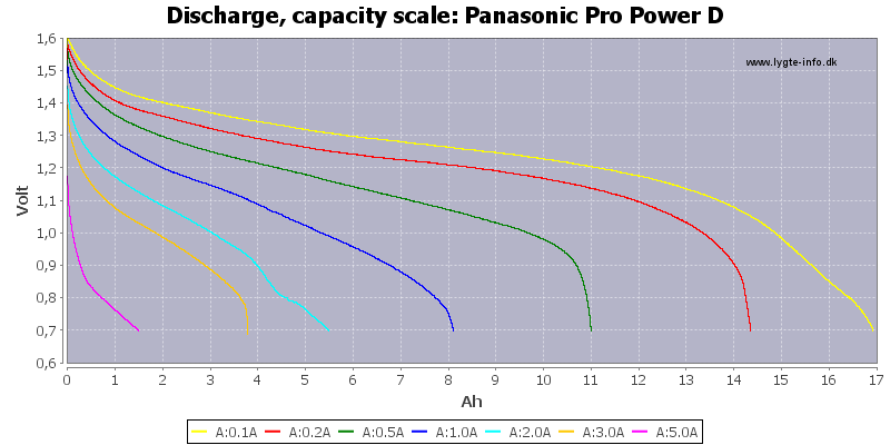 Panasonic%20Pro%20Power%20D-Capacity