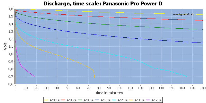 Panasonic%20Pro%20Power%20D-CapacityTime