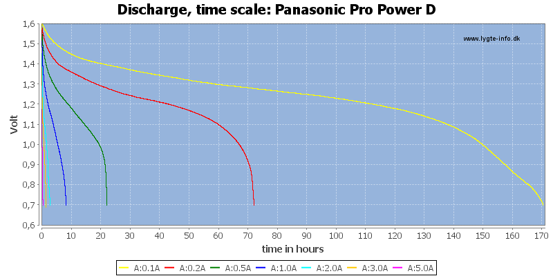 Panasonic%20Pro%20Power%20D-CapacityTimeHours