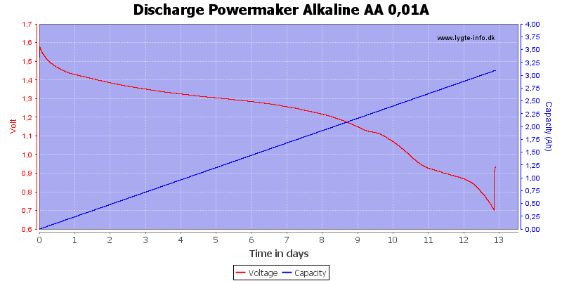 Discharge%20Powermaker%20Alkaline%20AA%200%2c01A
