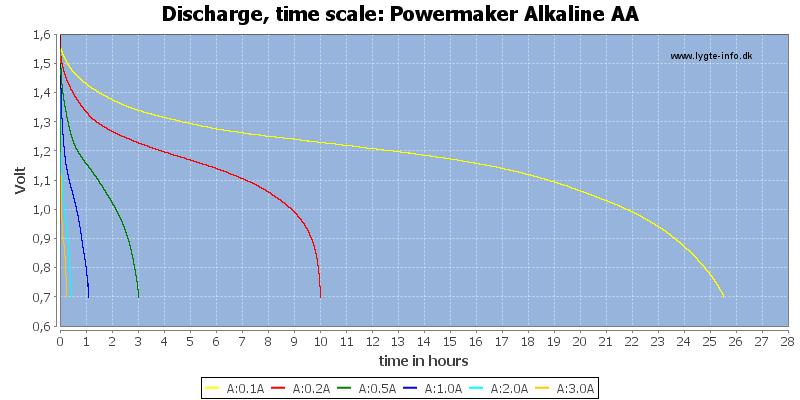 Powermaker%20Alkaline%20AA-CapacityTimeHours