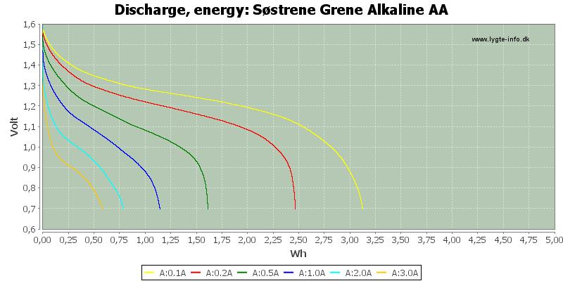 Søstrene%20Grene%20Alkaline%20AA-Energy
