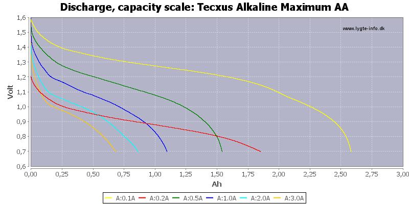 Tecxus%20Alkaline%20Maximum%20AA-Capacity