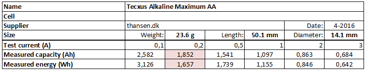 Tecxus%20Alkaline%20Maximum%20AA-info