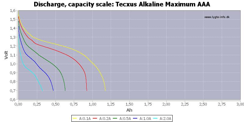 Tecxus%20Alkaline%20Maximum%20AAA-Capacity