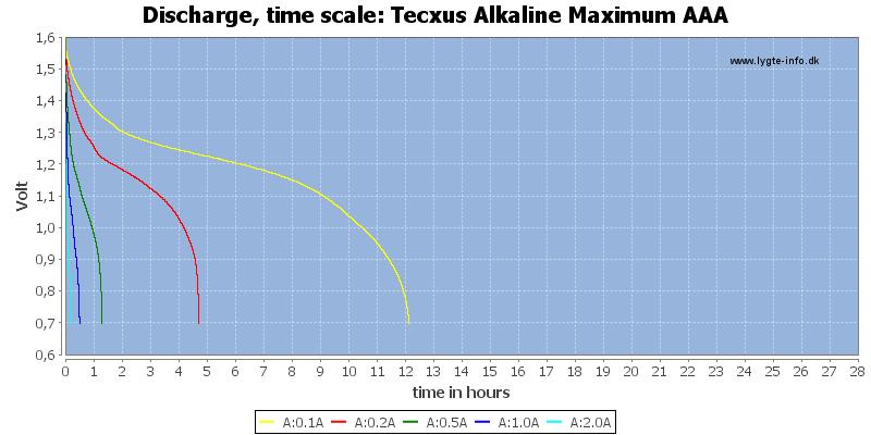 Tecxus%20Alkaline%20Maximum%20AAA-CapacityTimeHours