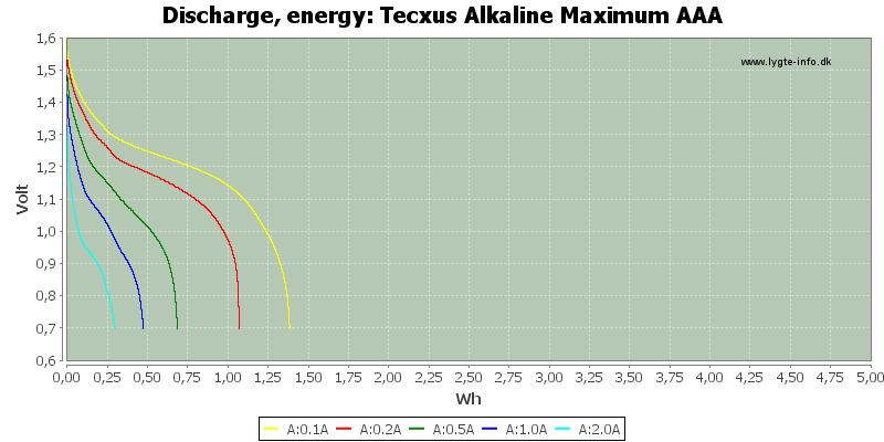 Tecxus%20Alkaline%20Maximum%20AAA-Energy