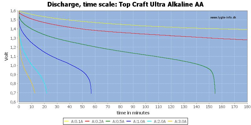 Top%20Craft%20Ultra%20Alkaline%20AA-CapacityTime