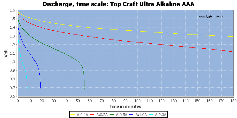 Top%20Craft%20Ultra%20Alkaline%20AAA-CapacityTime