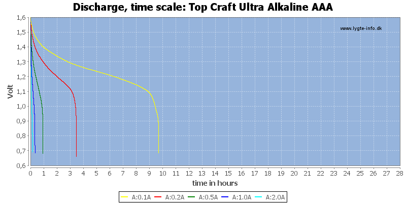 Top%20Craft%20Ultra%20Alkaline%20AAA-CapacityTimeHours