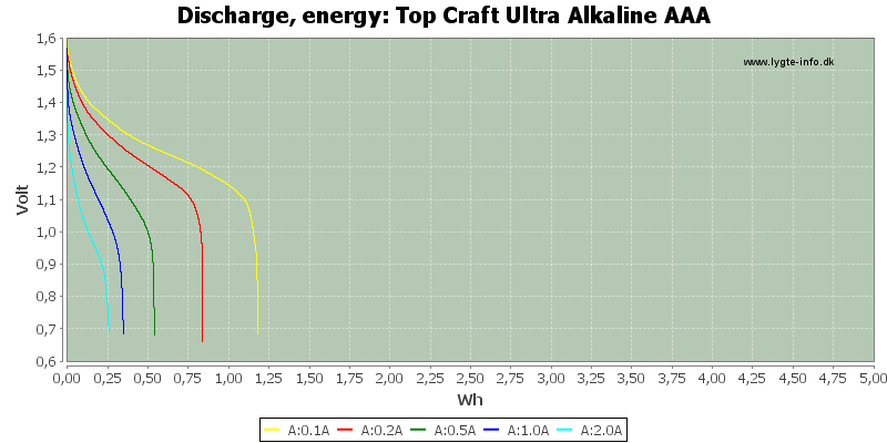 Top%20Craft%20Ultra%20Alkaline%20AAA-Energy