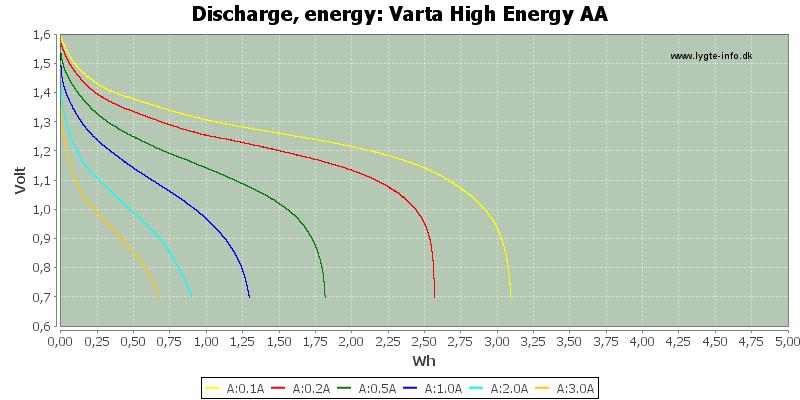 Varta%20High%20Energy%20AA-Energy