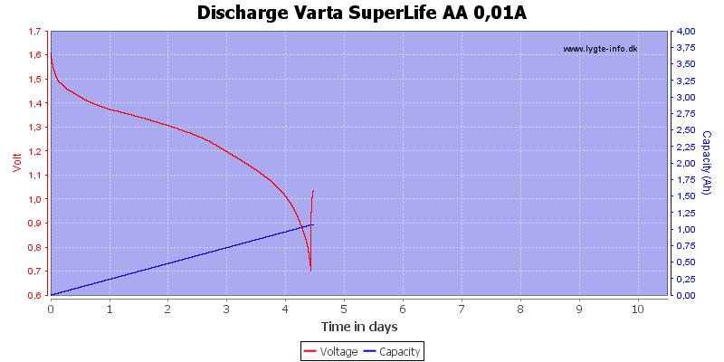 Discharge%20Varta%20SuperLife%20AA%200,01A