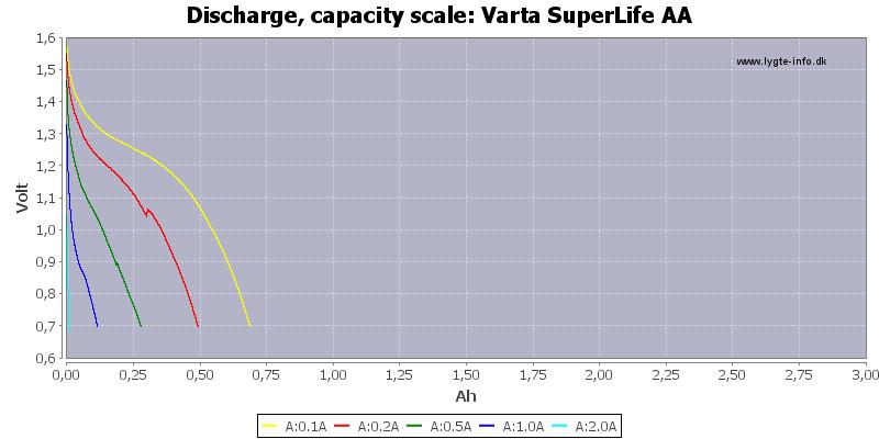 Varta%20SuperLife%20AA-Capacity