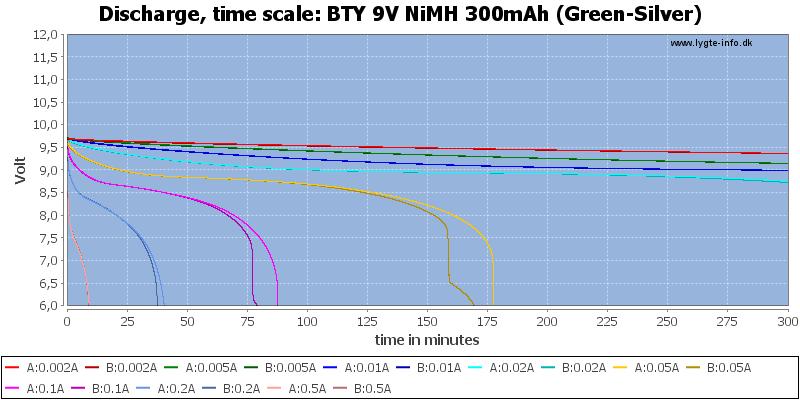 BTY%209V%20NiMH%20300mAh%20(Green-Silver)-CapacityTime