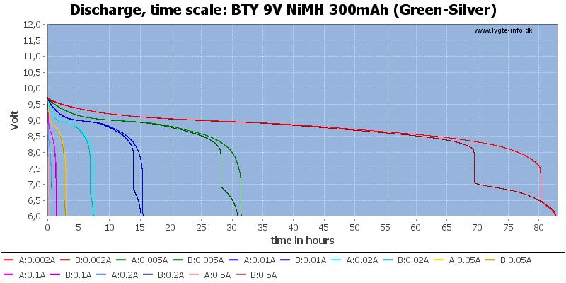 BTY%209V%20NiMH%20300mAh%20(Green-Silver)-CapacityTimeHours