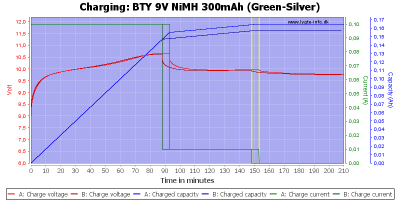 BTY%209V%20NiMH%20300mAh%20(Green-Silver)-Charge