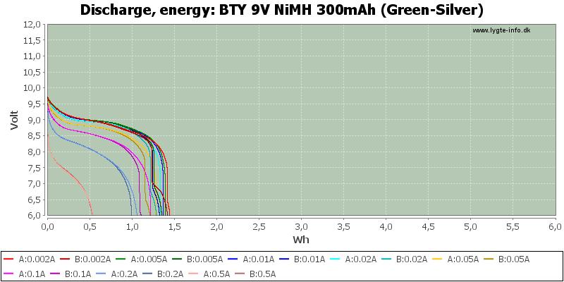 BTY%209V%20NiMH%20300mAh%20(Green-Silver)-Energy