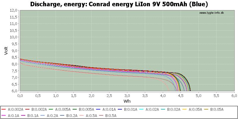 Conrad%20energy%20LiIon%209V%20500mAh%20(Blue)-Energy