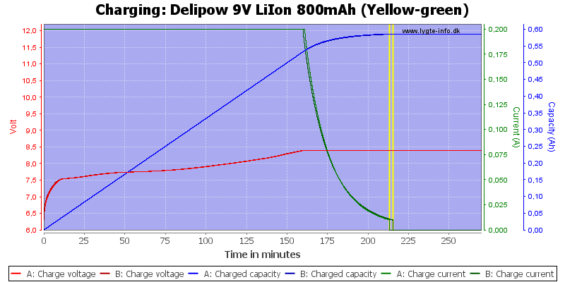 Delipow%209V%20LiIon%20800mAh%20(Yellow-green)-Charge
