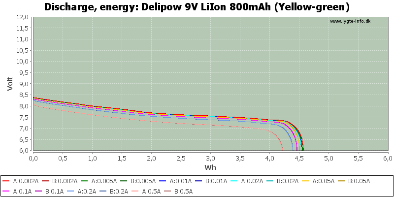 Delipow%209V%20LiIon%20800mAh%20(Yellow-green)-Energy