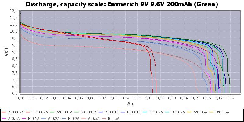Emmerich%209V%209.6V%20200mAh%20(Green)-Capacity