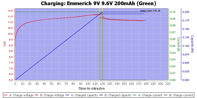 Emmerich%209V%209.6V%20200mAh%20(Green)-Charge