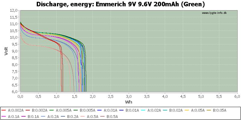 Emmerich%209V%209.6V%20200mAh%20(Green)-Energy