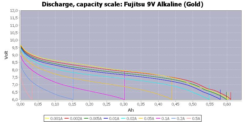 Fujitsu%209V%20Alkaline%20(Gold)-Capacity