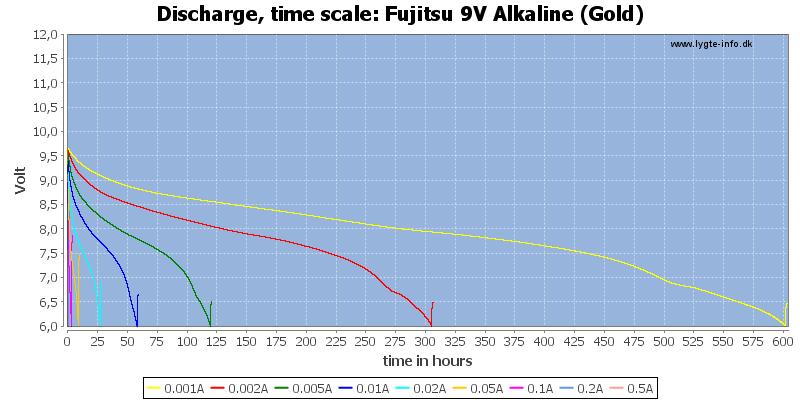 Fujitsu%209V%20Alkaline%20(Gold)-CapacityTimeHours