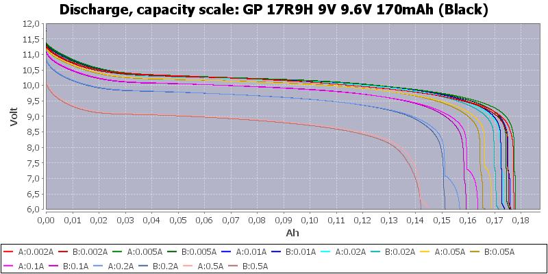 GP%2017R9H%209V%209.6V%20170mAh%20(Black)-Capacity