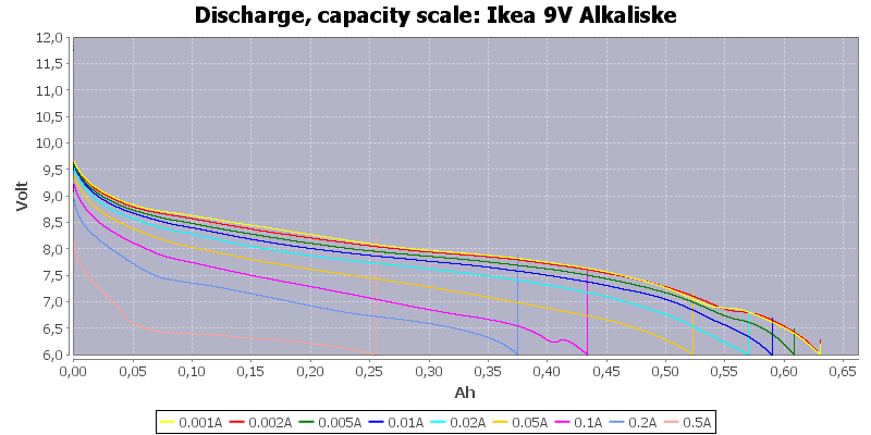 Ikea%209V%20Alkaliske-Capacity