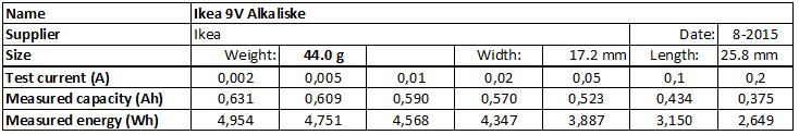 Ikea%209V%20Alkaliske-info