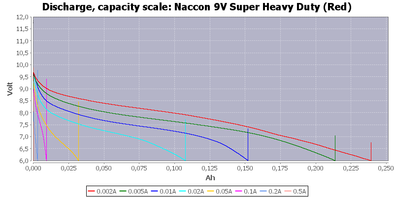 Naccon%209V%20Super%20Heavy%20Duty%20(Red)-Capacity