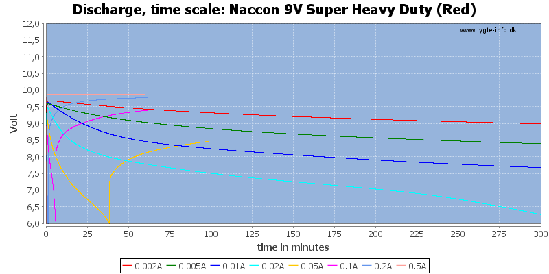 Naccon%209V%20Super%20Heavy%20Duty%20(Red)-CapacityTime