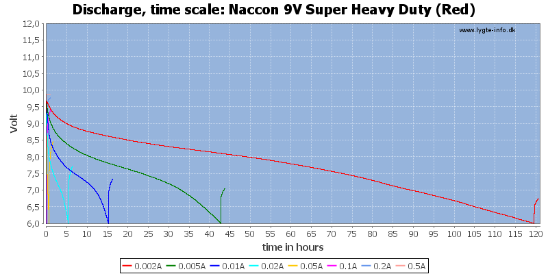 Naccon%209V%20Super%20Heavy%20Duty%20(Red)-CapacityTimeHours