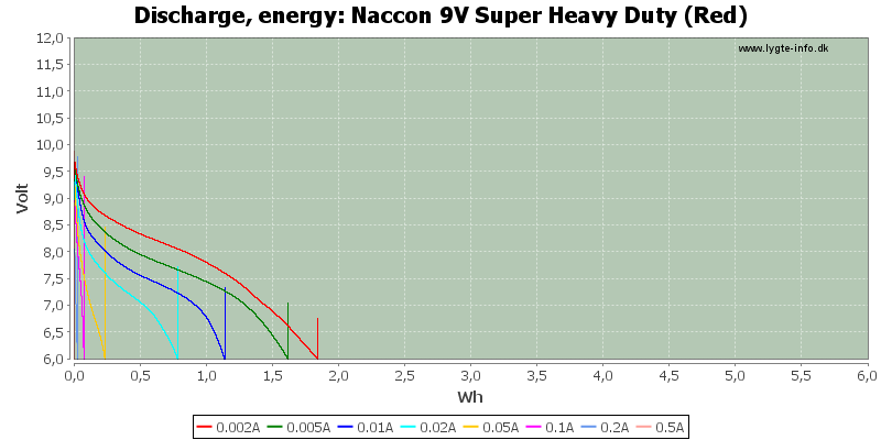 Naccon%209V%20Super%20Heavy%20Duty%20(Red)-Energy