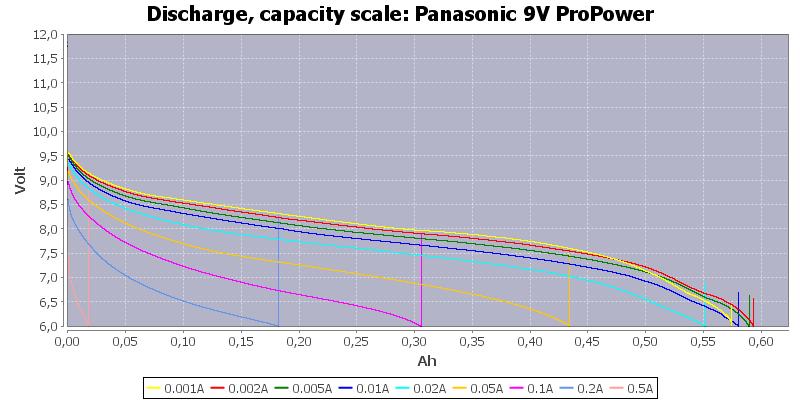 Panasonic%209V%20ProPower-Capacity