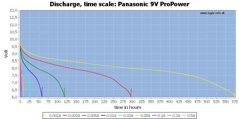 Panasonic%209V%20ProPower-CapacityTimeHours