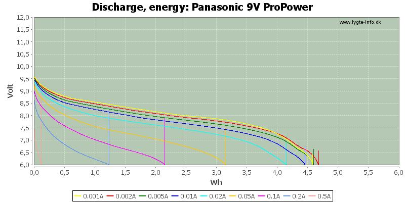 Panasonic%209V%20ProPower-Energy