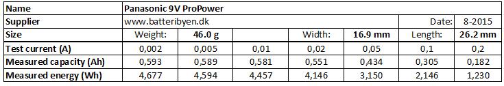 Panasonic%209V%20ProPower-info
