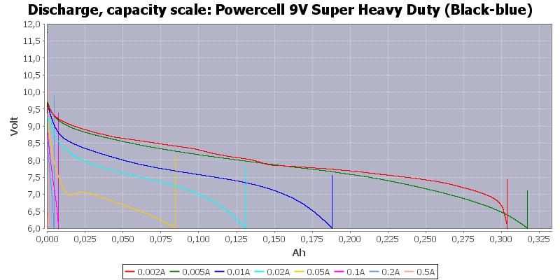 Powercell%209V%20Super%20Heavy%20Duty%20(Black-blue)-Capacity