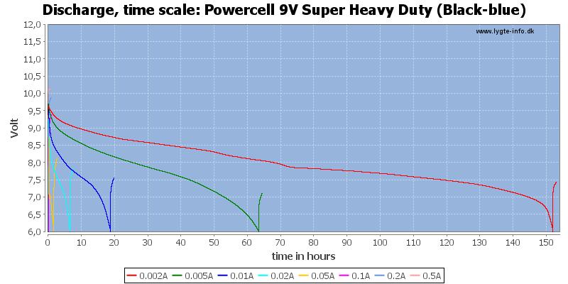 Powercell%209V%20Super%20Heavy%20Duty%20(Black-blue)-CapacityTimeHours