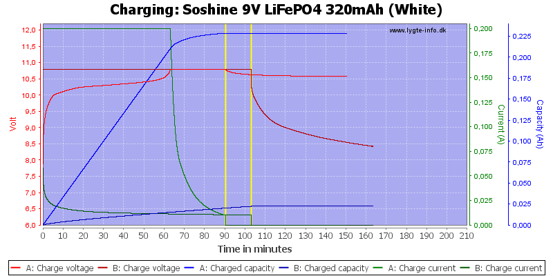 Soshine%209V%20LiFePO4%20320mAh%20(White)-Charge