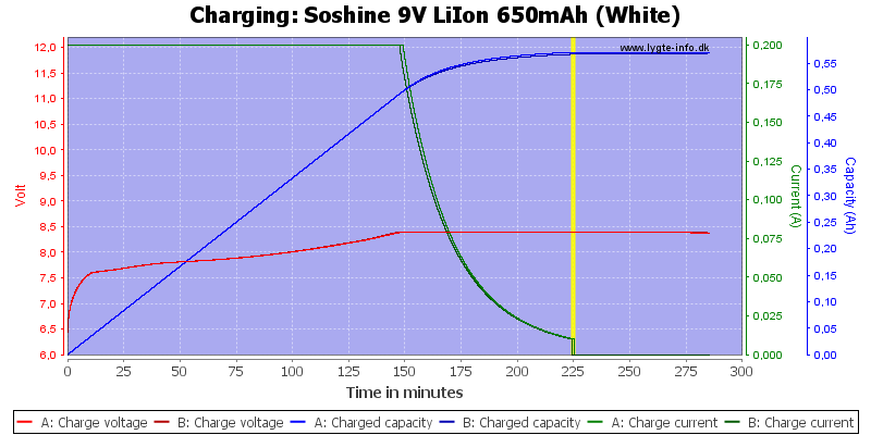 Soshine%209V%20LiIon%20650mAh%20(White)-Charge