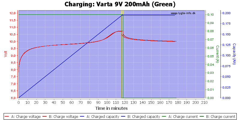 Varta%209V%20200mAh%20(Green)-Charge